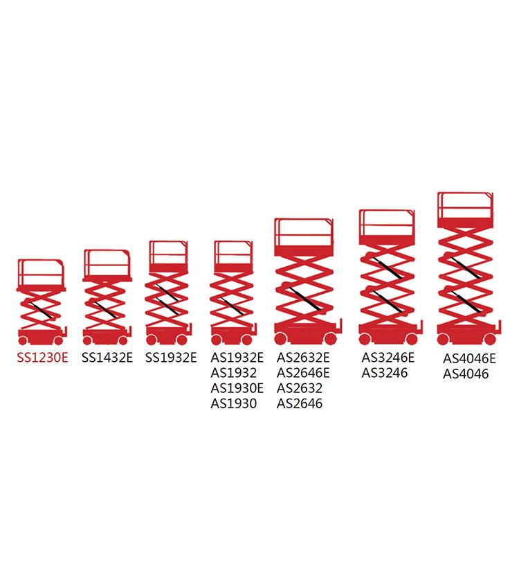 Electric Scissor Lifts Infographics